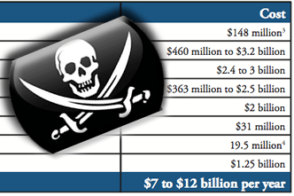 cost-of-piracy-graphic