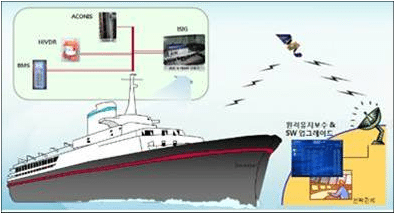 HHI Smart ship