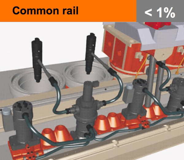 common rail diesel engine