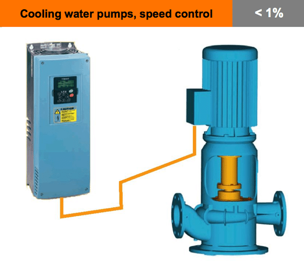 cooling water pumps speed control