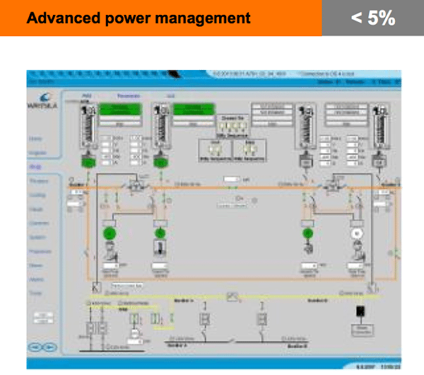advanced ship power management