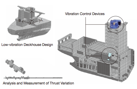 Low-Vibration Design  System of Ship's Deckhouse