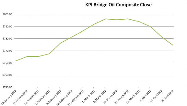 kpi bridge oil composite bunker prices