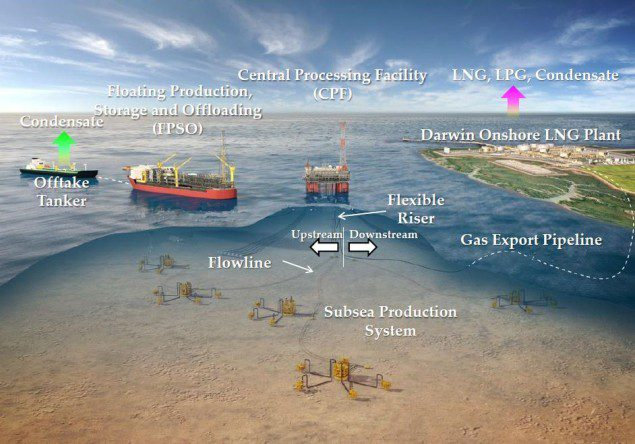 Technip wins ichthys FPSO contract inpex australia