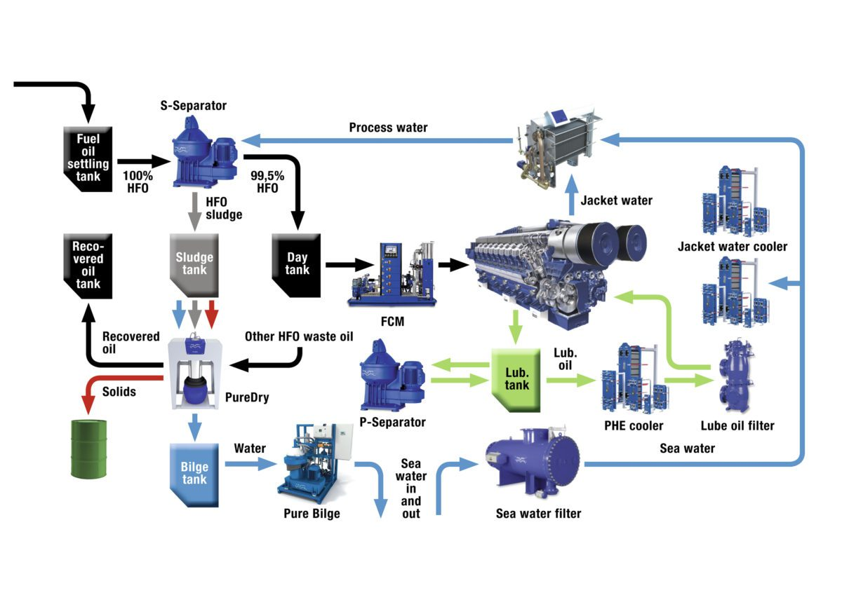 Cleaner fuel and recovering waste energy alfa laval provides integrated engineering solutions - What is a heat pump system swedish efficiency in your pockets ...