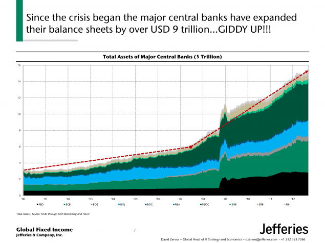 assets of global central banks jefferies