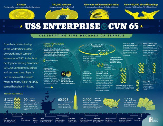 uss enterprise infographic huntington ingalls