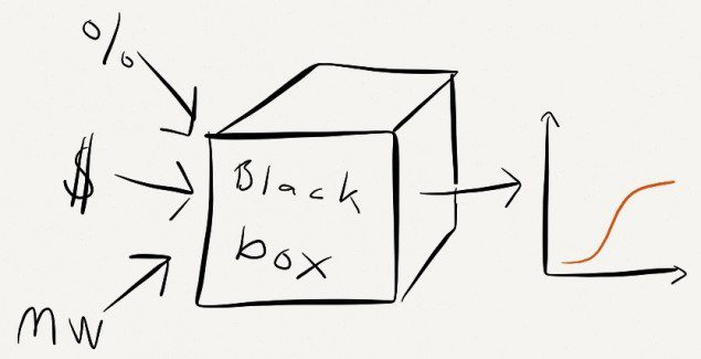 Black-box